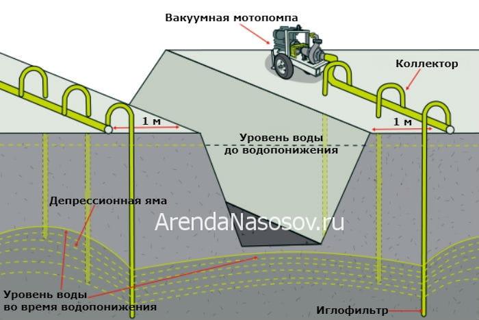 Схема установки водопонижения